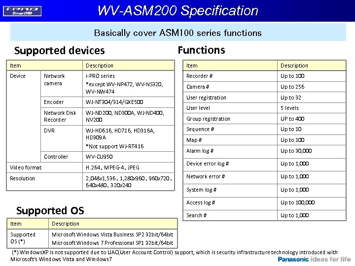 WV-ASM 200 Solution NEW Map display i-PRO Management
