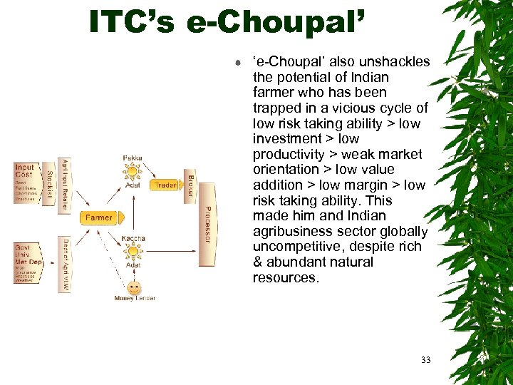 ITC's e-Choupal' 'e-Choupal' also unshackles the potential of Indian farmer who has been trapped