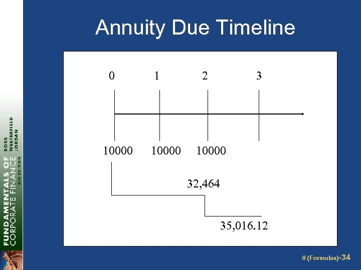 Annuity Due Timeline 0 10000 1 10000 2 3 10000 32, 464 35, 016.