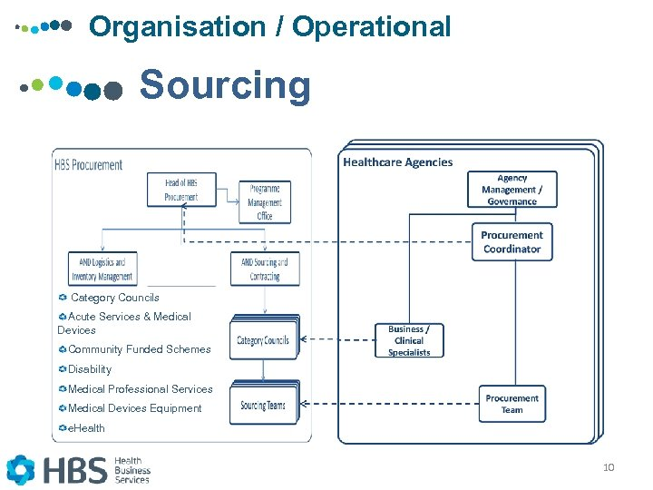Organisation / Operational Sourcing Category Councils Acute Services & Medical Devices Community Funded Schemes