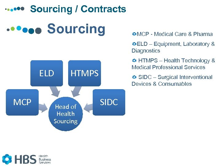Sourcing / Contracts Sourcing MCP - Medical Care & Pharma ELD – Equipment, Laboratory