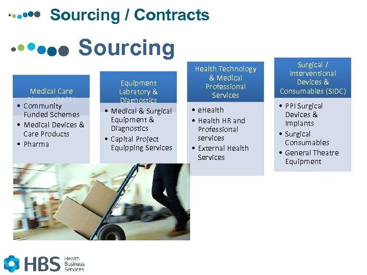 Sourcing / Contracts Sourcing Medical Care Pharma (MCP) • Community Funded Schemes • Medical