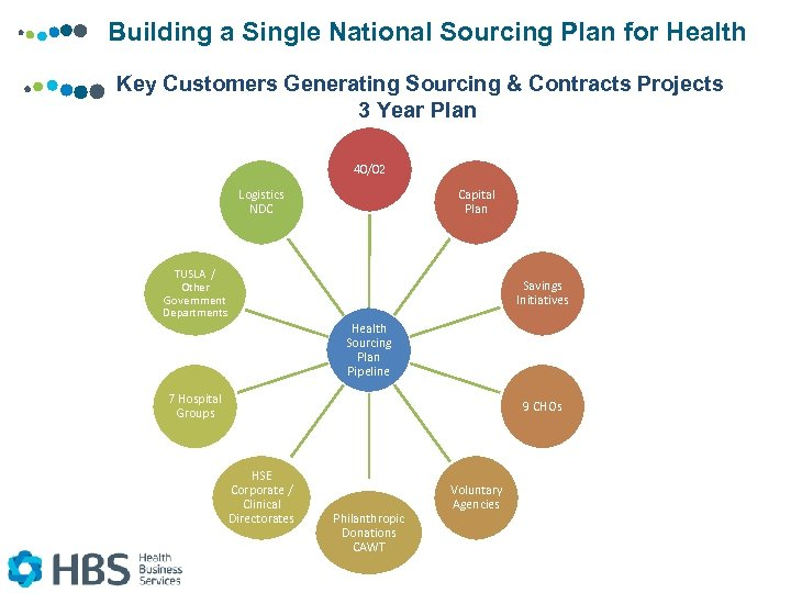 Building a Single National Sourcing Plan for Health Key Customers Generating Sourcing & Contracts