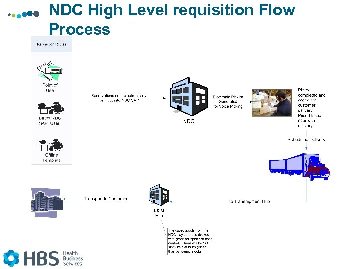 NDC High Level requisition Flow Process