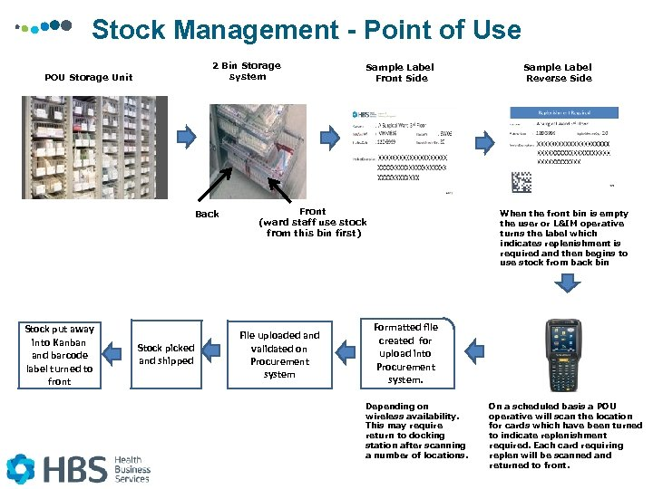 Stock Management - Point of Use 2 Bin Storage system POU Storage Unit Back