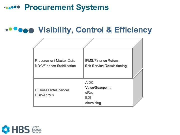 Procurement Systems Visibility, Control & Efficiency Procurement Master Data NDC/Finance Stabilisation IFMS/Finance Reform Self