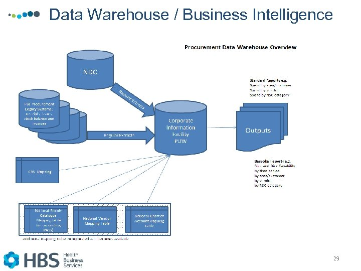 Data Warehouse / Business Intelligence 29