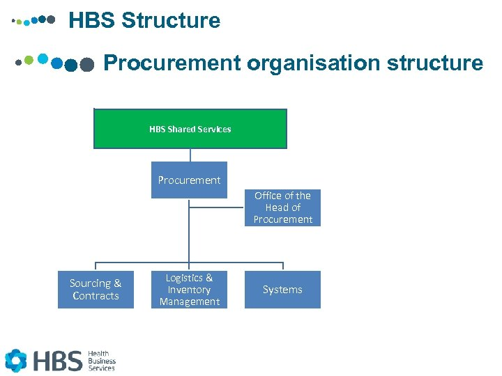 HBS Structure Procurement organisation structure HBS Shared Services Procurement Office of the Head of