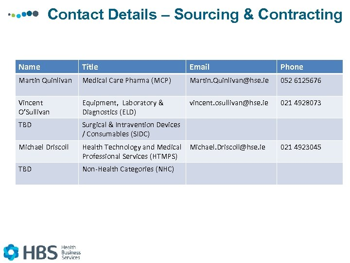 Contact Details – Sourcing & Contracting Name Title Email Phone Martin Quinlivan Medical Care