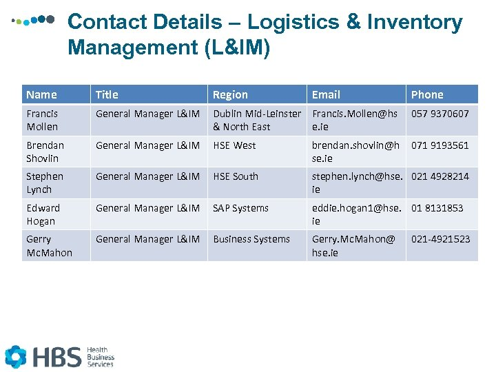 Contact Details – Logistics & Inventory Management (L&IM) Name Title Region Email Phone Francis