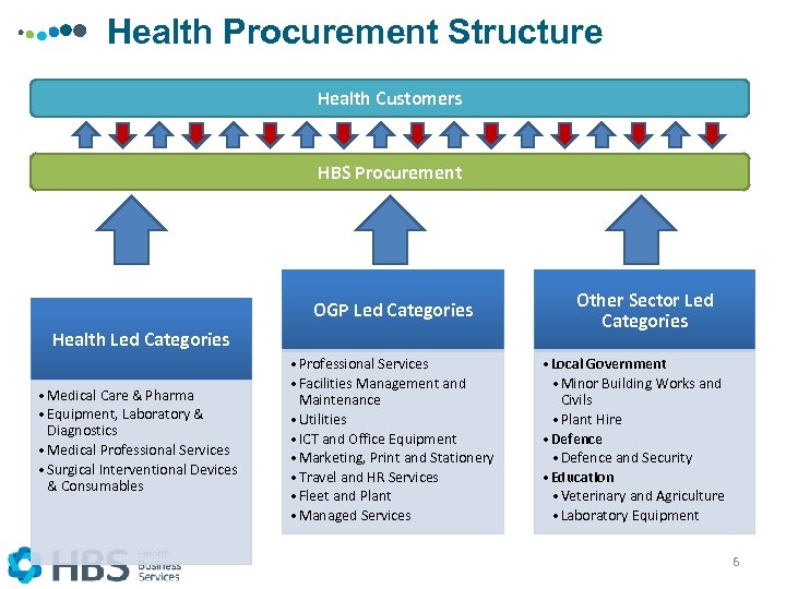 Health Procurement Structure Health Customers HBS Procurement OGP Led Categories Health Led Categories •