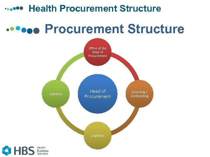 Health Procurement Structure Office of the Head of Procurement Systems Head of Procurement Logistics
