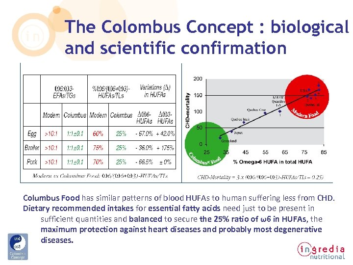 The Colombus Concept : biological and scientific confirmation Columbus Food has similar patterns of
