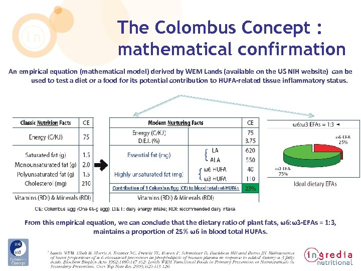 The Colombus Concept : mathematical confirmation An empirical equation (mathematical model) derived by WEM