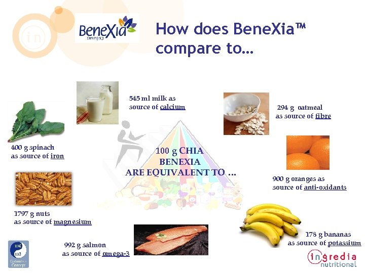 How does Bene. Xia™ compare to… 545 ml milk as source of calcium 400