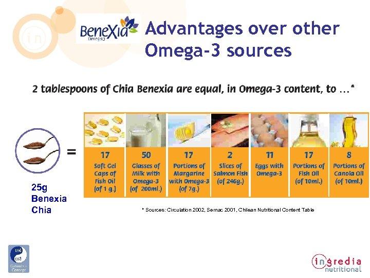 Advantages over other Omega-3 sources 25 g Benexia Chia * Sources: Circulation 2002, Sernac