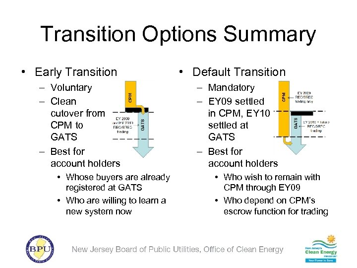 Transition Options Summary • Early Transition – Voluntary – Clean cutover from CPM to