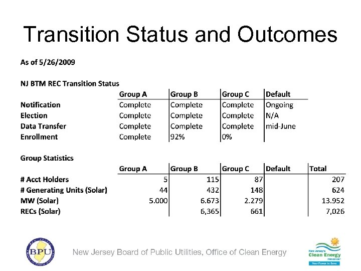 Transition Status and Outcomes