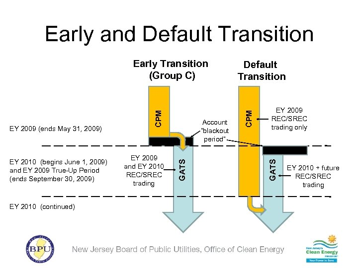 Early and Default Transition EY 2010 (continued) EY 2009 and EY 2010 REC/SREC trading