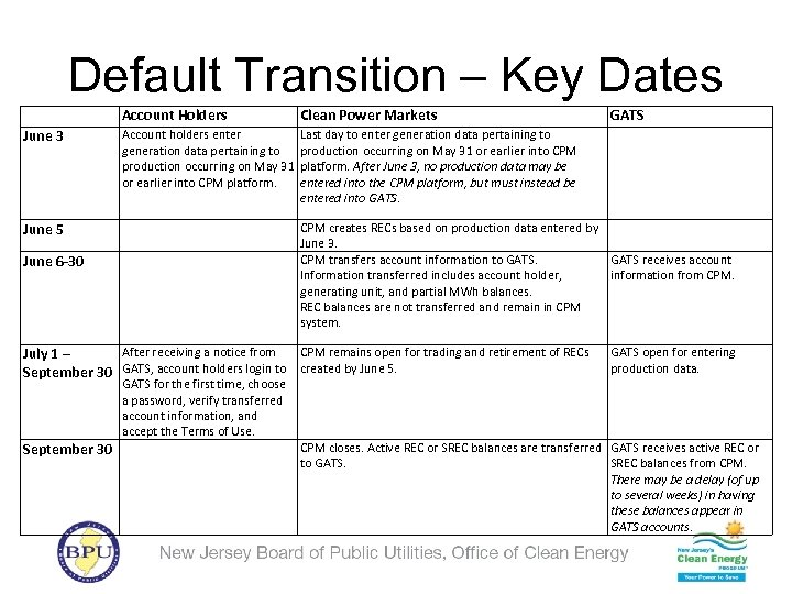 Default Transition – Key Dates Account Holders June 3 Clean Power Markets Account holders