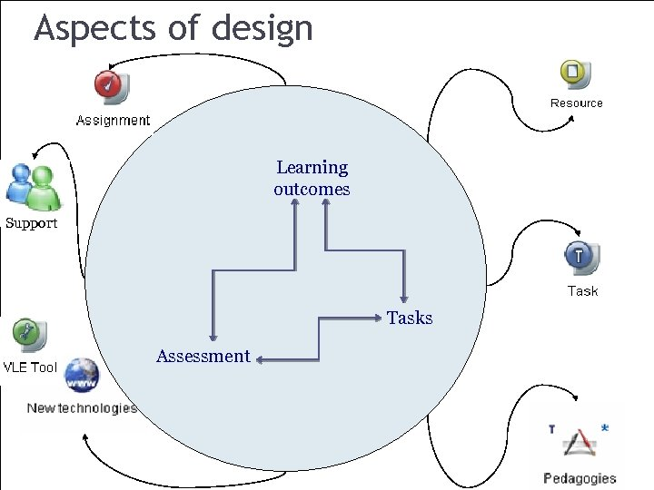 Aspects of design Learning outcomes Support Tasks Assessment