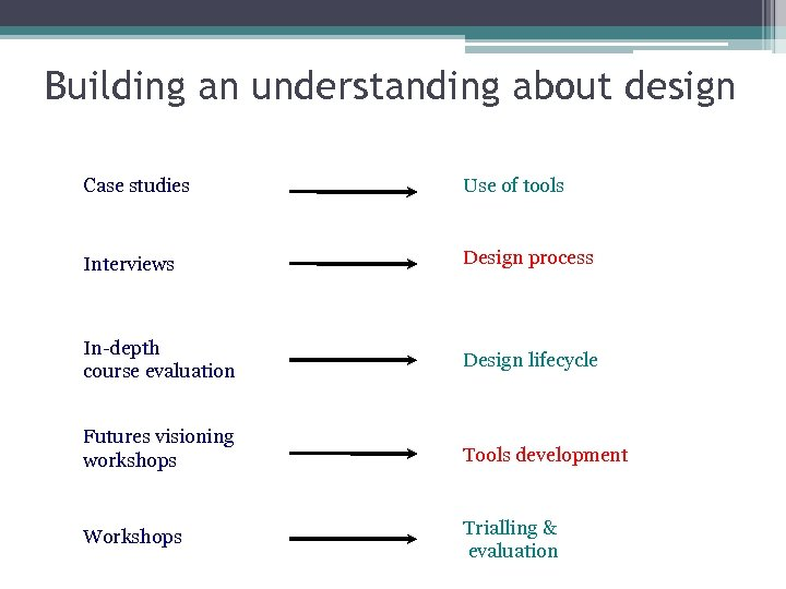 Building an understanding about design Case studies Use of tools Interviews Design process In-depth