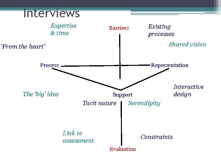 Interviews Expertise & time Barriers Existing processes Shared vision 'From the heart' Process Representation