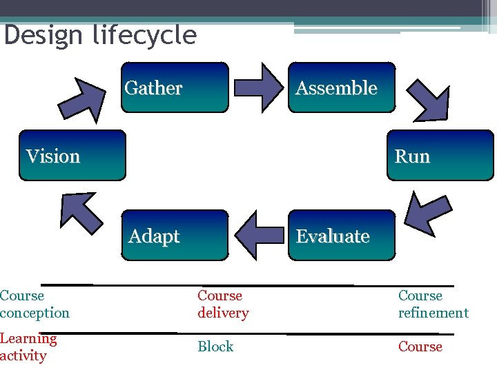 Design lifecycle Assemble Gather Vision Run Evaluate Adapt Course conception Course delivery Course refinement