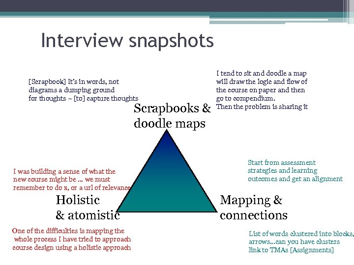 Interview snapshots [Scrapbook] It's in words, not diagrams a dumping ground for thoughts –