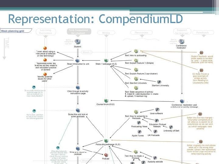 Representation: Compendium. LD