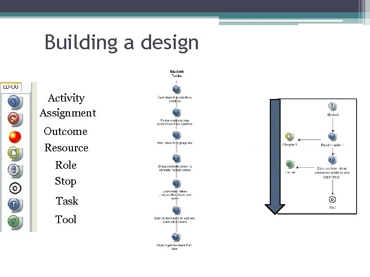 Building a design Activity Assignment Outcome Resource Role Stop Task Tool