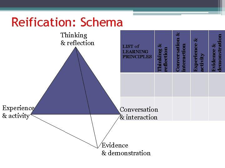 Experience & activity Conversation & interaction Evidence & demonstration Experience & activity LIST of