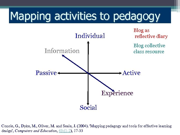 Mapping activities to pedagogy Blog as reflective diary Individual Blog collective class resource Information