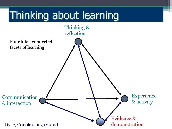 Thinking about learning Thinking & reflection Four inter-connected facets of learning Communication & interaction