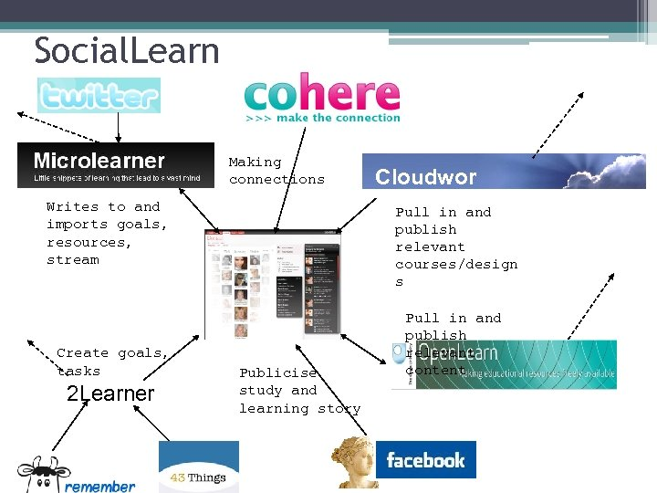 Social. Learn Microlearn er Making connections Writes to and imports goals, resources, stream Profile
