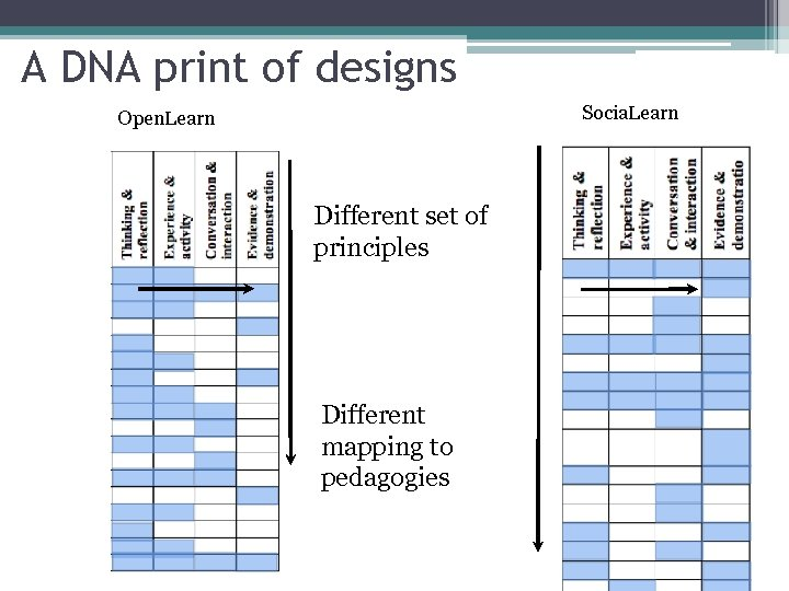 A DNA print of designs Socia. Learn Open. Learn Different set of principles Different