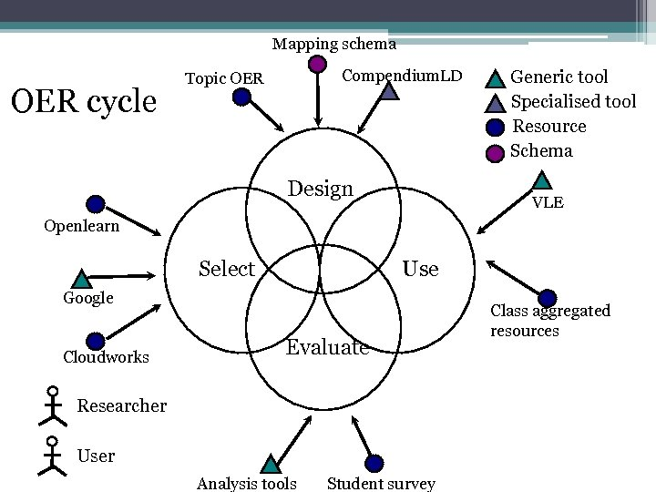 Mapping schema OER cycle Compendium. LD Topic OER Design Generic tool Specialised tool Resource
