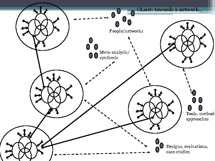 OLnet: towards a network. . . People/networks Meta-analysis/ synthesis Tools, methods approaches Designs, evaluations,