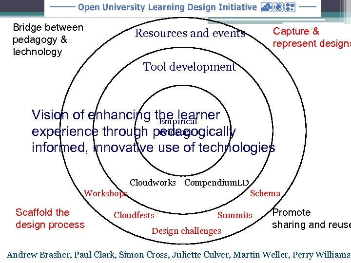 Bridge between pedagogy & technology Capture & represent designs Resources and events Tool development