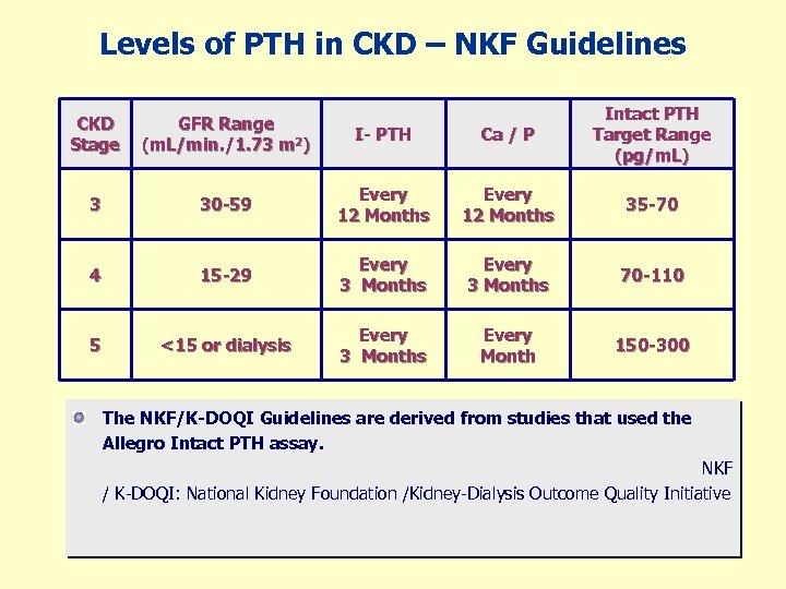 Levels of PTH in CKD – NKF Guidelines CKD Stage GFR Range (m. L/min.