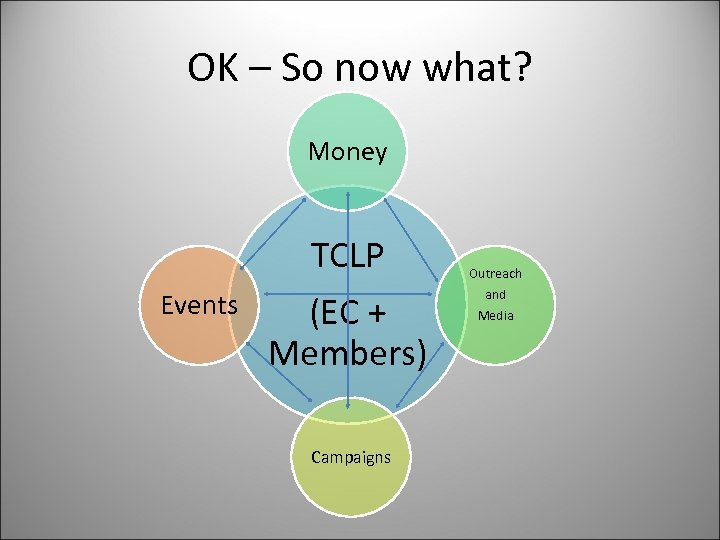 OK – So now what? Money Events TCLP (EC + Members) Campaigns Outreach and