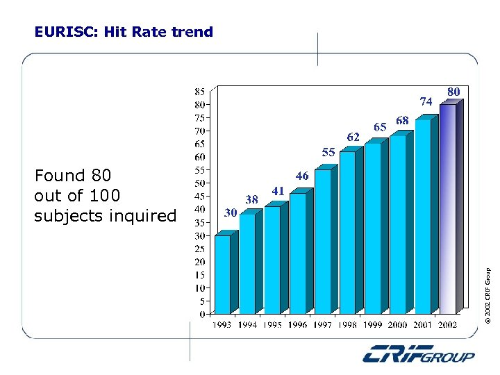 EURISC: Hit Rate trend © 2002 CRIF Group Found 80 out of 100 subjects