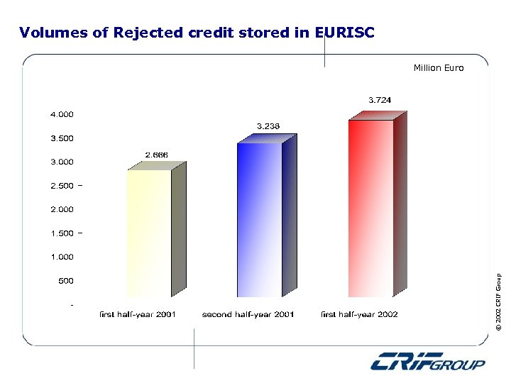 Volumes of Rejected credit stored in EURISC © 2002 CRIF Group Million Euro
