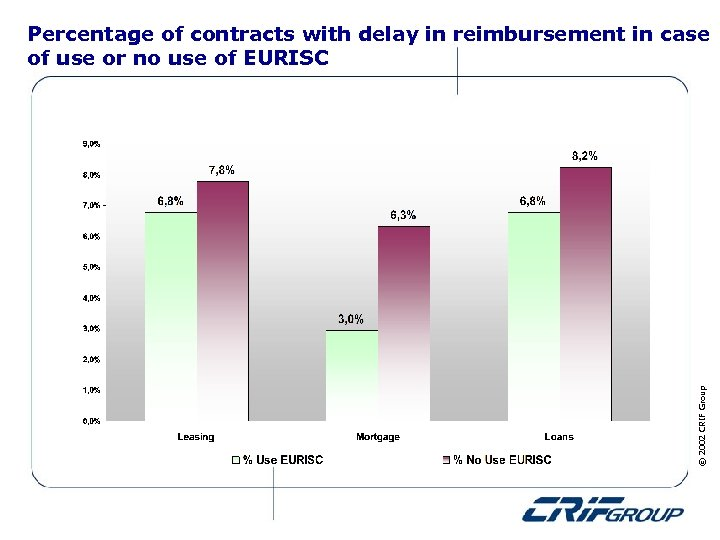 © 2002 CRIF Group Percentage of contracts with delay in reimbursement in case of