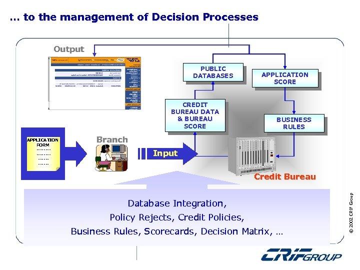 … to the management of Decision Processes Output PUBLIC DATABASES CREDIT BUREAU DATA &