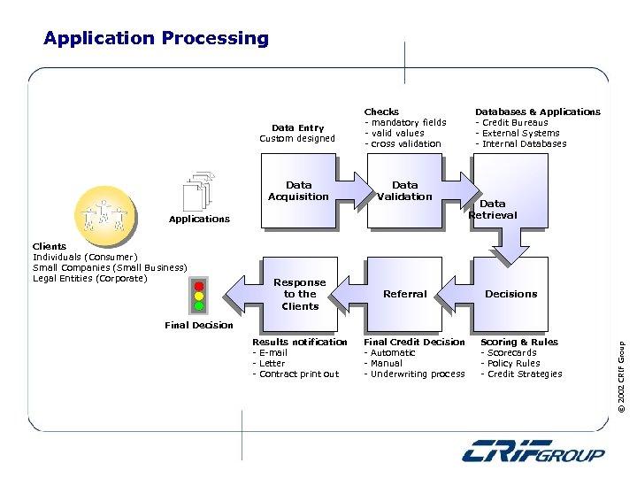 Application Processing Data Entry Custom designed Checks - mandatory fields - valid values -