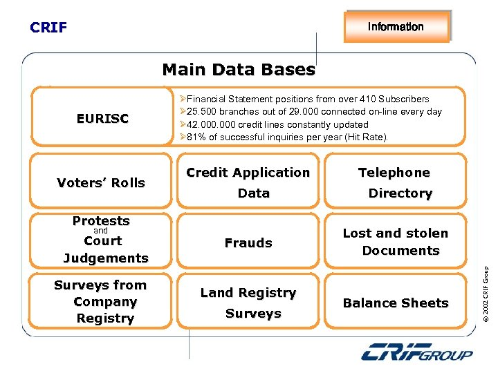 CRIF Information Main Data Bases Voters' Rolls Credit Application Data Protests and Court Judgements