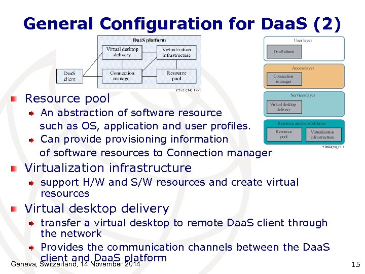 General Configuration for Daa. S (2) Resource pool An abstraction of software resource such