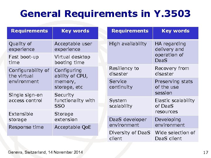 General Requirements in Y. 3503 Requirements Key words Quality of experience Acceptable user experience