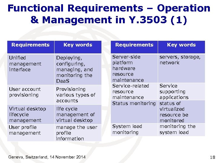 Functional Requirements – Operation & Management in Y. 3503 (1) Requirements Key words Unified